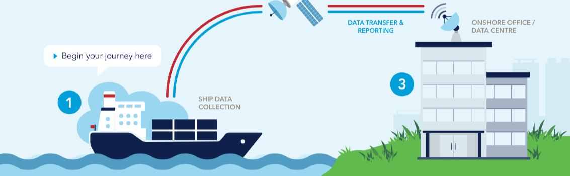 Creating Value from Data in Shipping