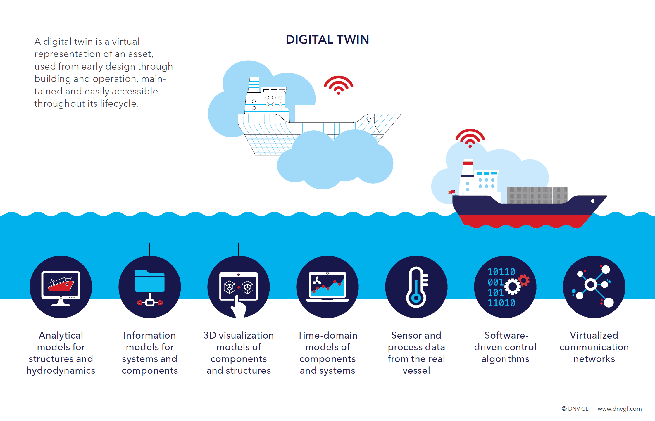 Digital twin infographic